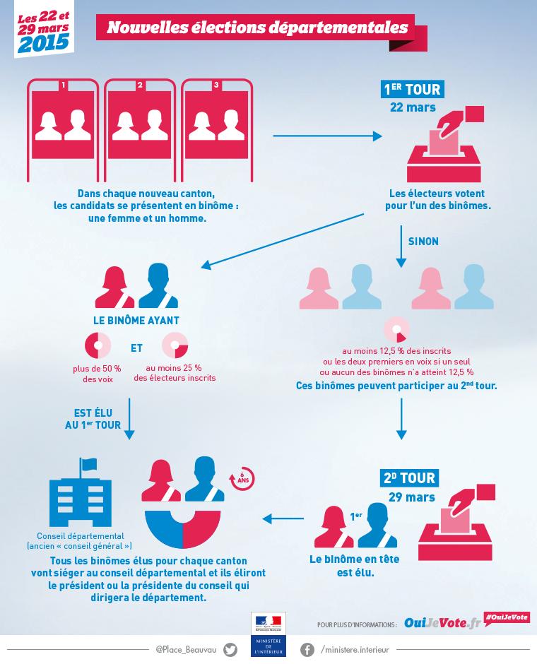 Infographie-elections-departementales-2015